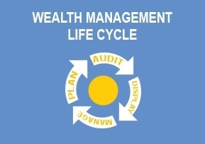 Wealth Management − Life Cycle